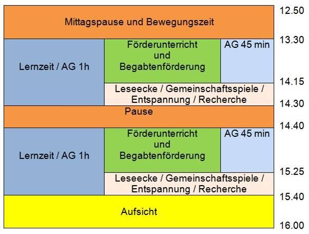 GTS Zeitstruktur2016